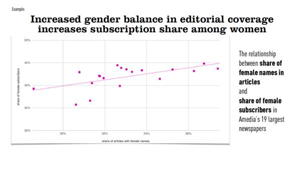 Toen ze dat begonnen recht te trekken, bleken ook meer vrouwen een abonnement te nemen.