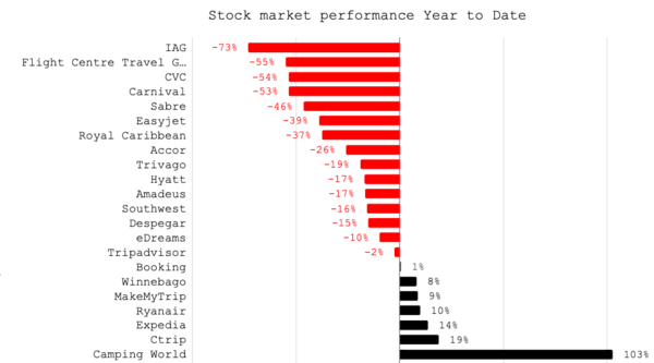 Stock market performance travel stocks from Jan 1 2020 to Dec 9 2020
