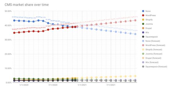 Joost de Valk proyecta que +43% de los sitios correrán en WP en un año