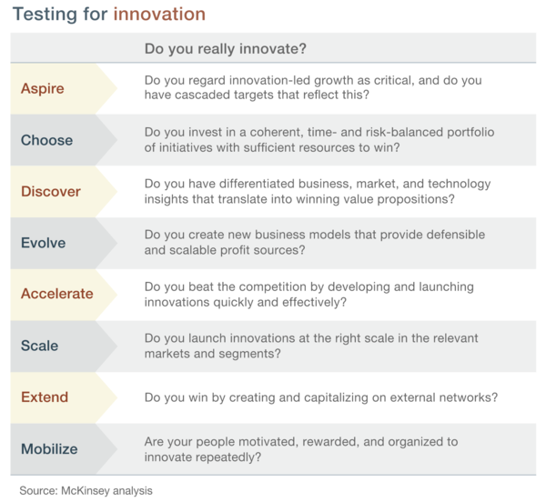 The eight essential attributes of innovation