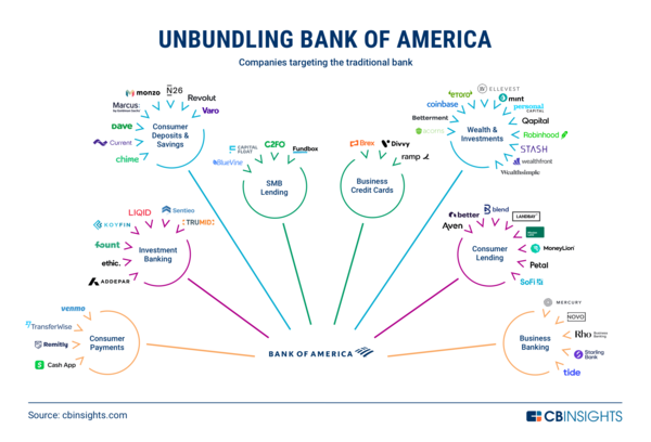 Unbundling Bank of America: How the Traditional Bank Is Being Disrupted
