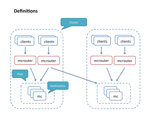 Introducing mcrouter: A memcached protocol router for scaling memcached deployments