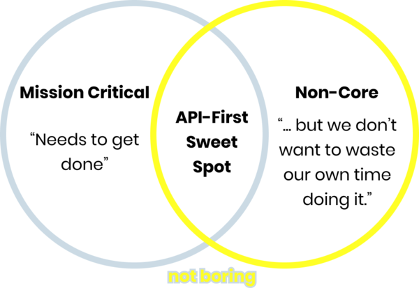Sidenote: I'm very proud of writing a newsletter on Fintech for almost a year and this is my first newsletter adding a Venn diagram