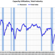 Industrial production in the USA is now at 95% of the pre-pandemic level
