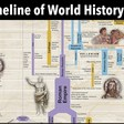 Timeline of World History | Major Time Periods & Ages