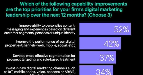 What Digital Marketing Execs Want to Improve in the Year Ahead