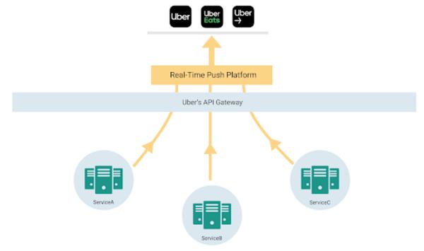 Uber's Real-Time Push Platform