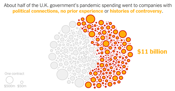 Inside the U.K.'s Pandemic Spending: Waste, Negligence and Cronyism