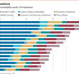 Which economies are most vulnerable to covid-19's long-term effects?