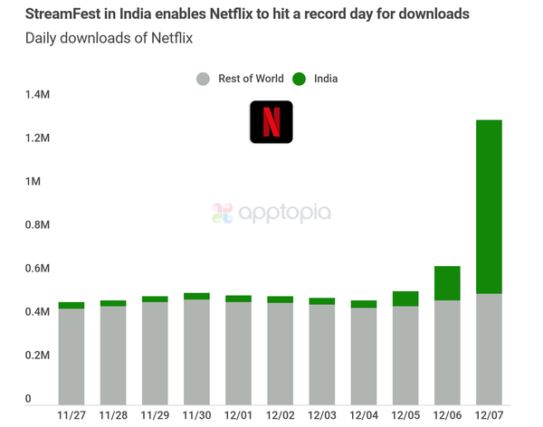 Netflix's StreamFest enables the app to hit a record day of downloads with 1.3M
