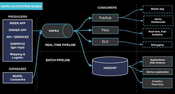Disaster Recovery for Multi-Region Kafka at Uber