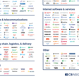 $1B+ Market Map: The World's 500+ Unicorn Companies In One Infographic