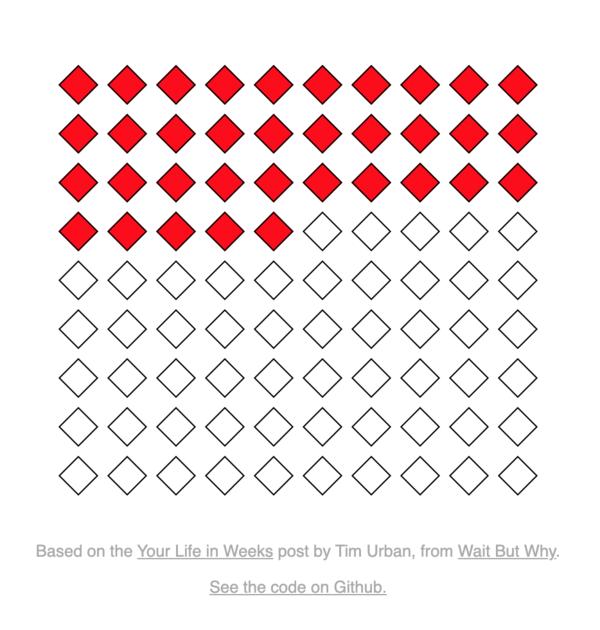 Chart created by Bryan Braun.