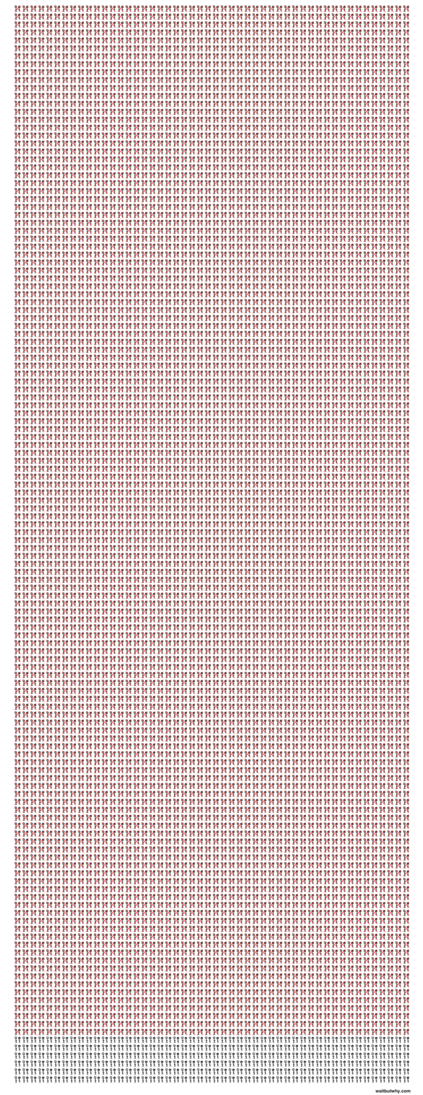 Chart created by Tim Urban, waitbutwhy.com