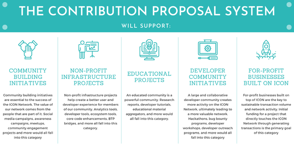 Introducing the Contribution Proposal System   Dec. 23, 2020