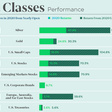 Real estate performance compared to other asset classes in 2020