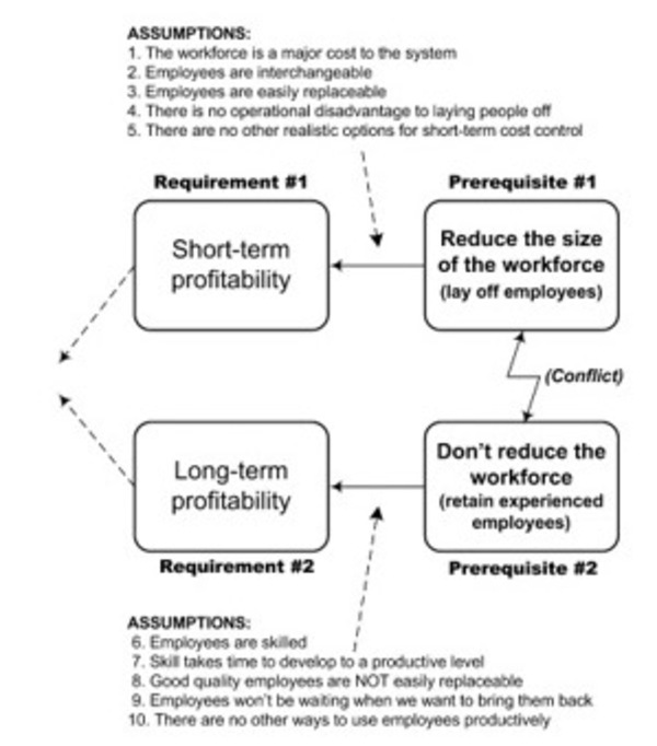 Credit - Dettmer - The Logical Thinking Process