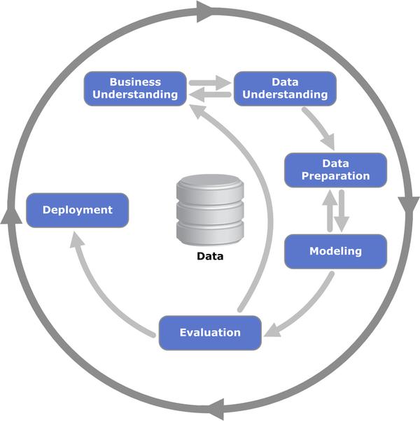 Tìm hiểu về quy trình khai thác dữ liệu trong doanh nghiệp