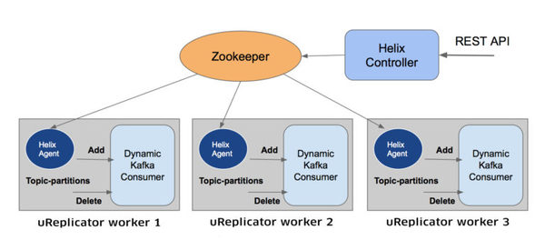 uReplicator: Uber Engineering's Robust Apache Kafka Replicator