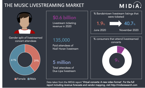 Virtual concerts: A new video format | Music Industry Blog