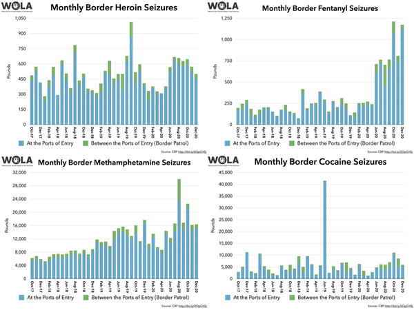 Download a packet of WOLA border and migration infographics at http://bit.ly/wola_border.