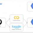 KaggleOpsを考える ~ MLflow + Colaboratory + Kaggle Notebook ~   GMOインターネット 次世代システム研究室
