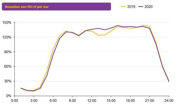 Bij NU.nl is van dat eerder naar bed gaan niet veel te merken, maar zie je wel duidelijk hoe we rond lunchtijd meer nieuws consumeren dan toen we nog massaal op ons werk zaten.