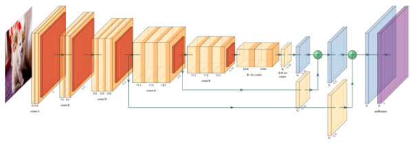 The FCN-8 semantic segmentation network, drawn using PlotNeuralNet.