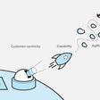 Business Design Maturity Model: a conversation tool