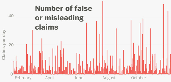 Tracking all of President Trump's false or misleading claims