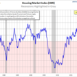 Housing starts surprised the bears