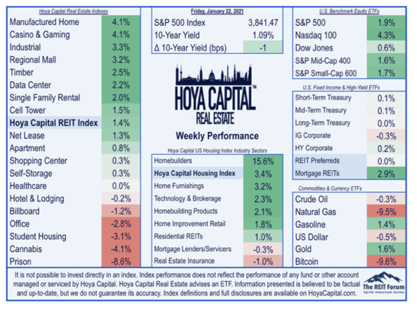 This chart posted by Hoya Capital on January 25, 2020