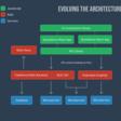 A Better React/Rails Architecture