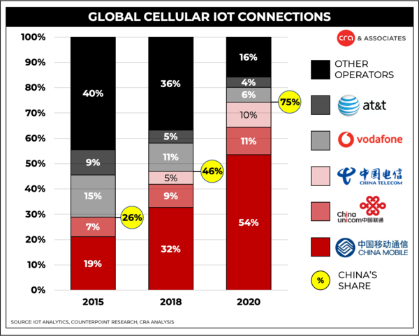 75% of the world's cellular IoT connections are in China