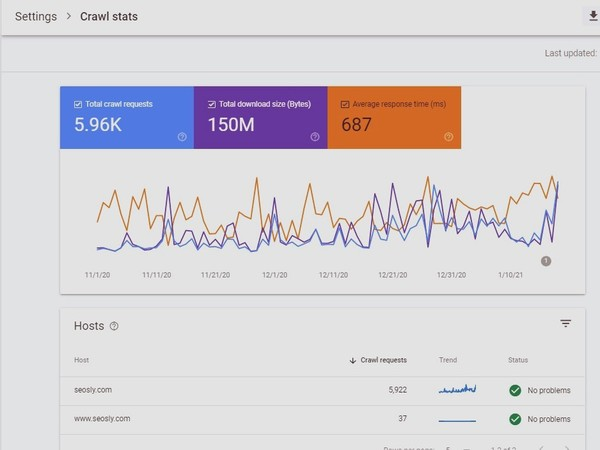 The Crawl Stats Report In Google Search Console: A Complete Guide