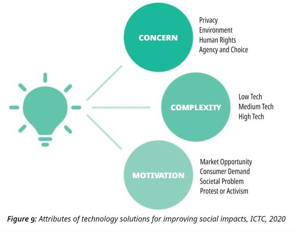 "From ""Responsible Innovation in Canada and Beyond: Understanding and Improving the Social Impacts of Technology"""
