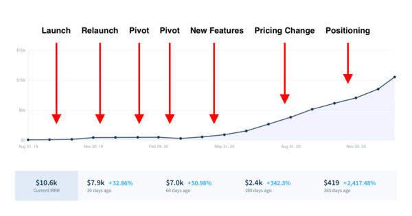 Here's How John Yongfook Bootstrapped his SaaS to 10k+ MRR: The Bannerbear Story