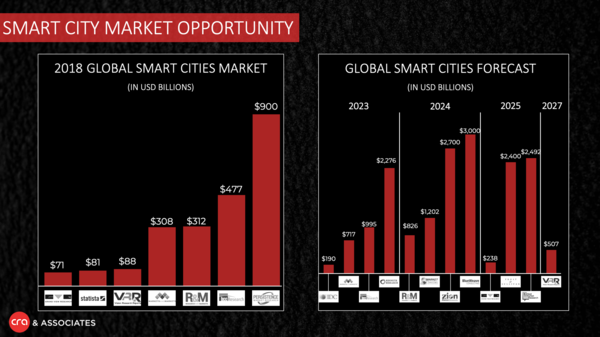 How large is the Smart City market opp? Depends on who you ask...
