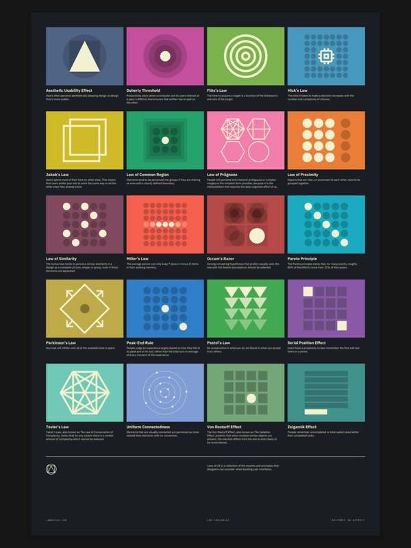 Laws of UX Index Poster