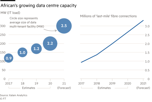 Africa's growing data center and last-mile capacity (Source: Financial Times)