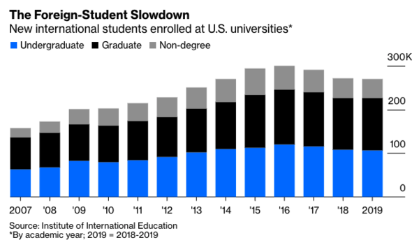 Source: Covid-19 Interrupts Flow of Foreign Students to U.S. Bloomberg. Sep 2020.