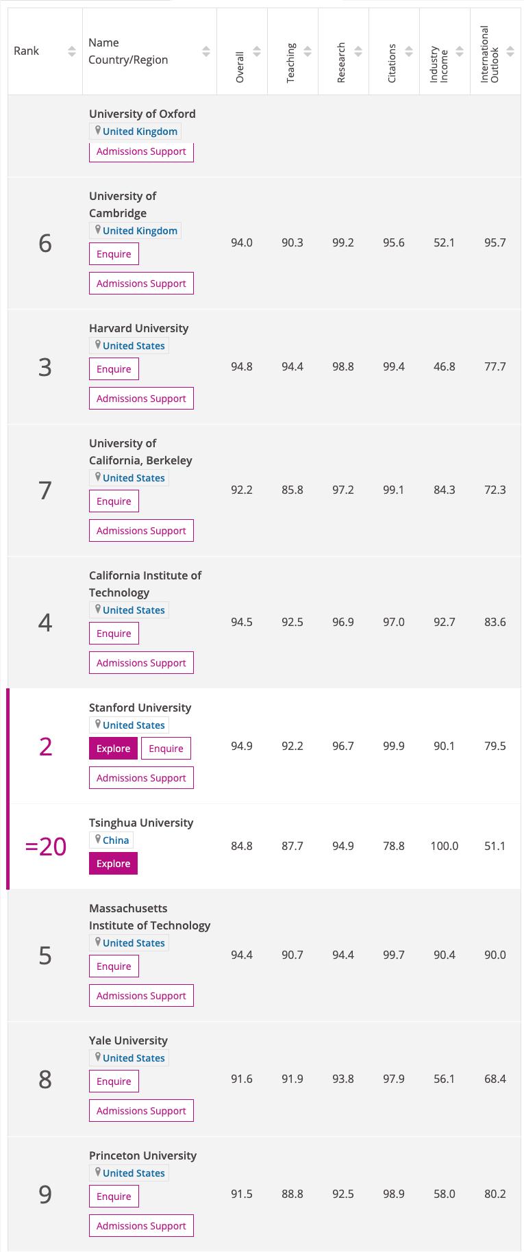 Source: World University Rankings 2021. Times Higher Education.