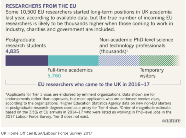 Source: Foreign-researcher figures stress need for immigration reform before Brexit. Nature. Jul 2018.