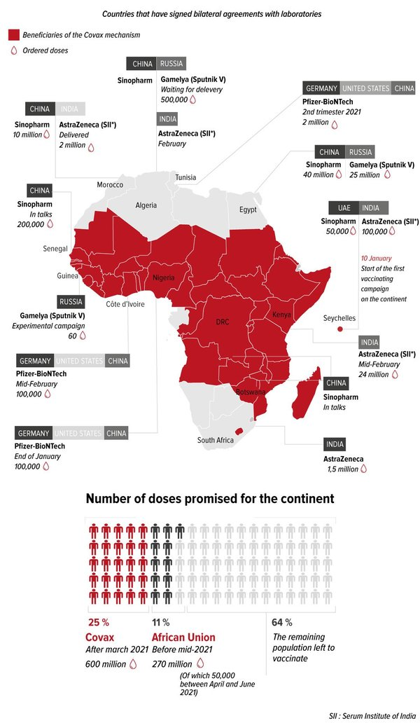 Source: Covid vaccines: Russia, China, India…Who is supplying Africa?. The African Report. Jan 2021