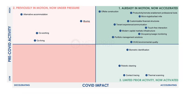 Source: Real Estate Dislocation and Innovation in a COVID World. Metaprop VC. Sep 2020.
