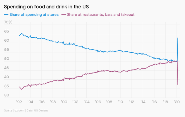 Source: In March, Americans shopped at the grocery store like it was 1996. Quartz. Apr 2020.