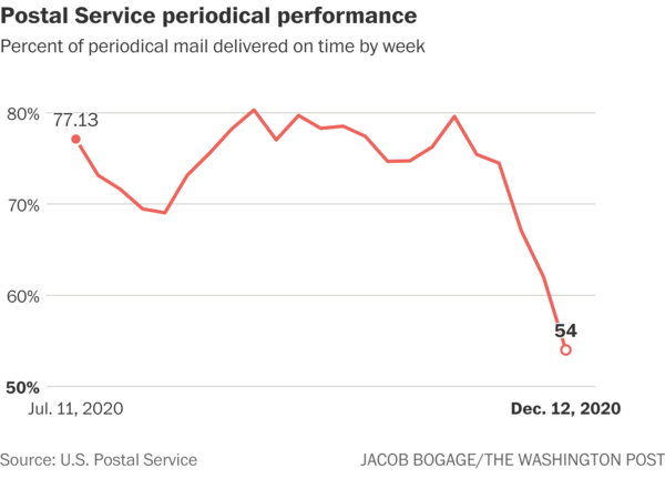 Source: USPS delays are threatening small-town newspapers. So is a postage price increase. Washington Post. Jan 2021.