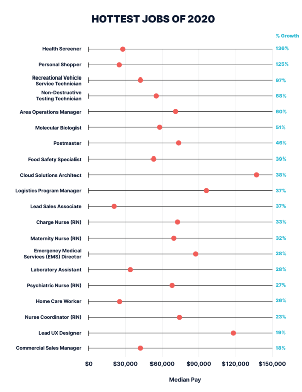 Source: End of Year Report: The Hottest Jobs and Top Paid Skills of 2020. Payscale. Dec 2020.