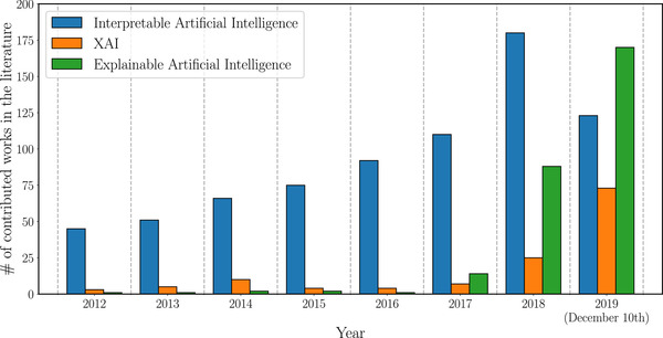 Source: Explainable Artificial Intelligence (XAI): Concepts, taxonomies, opportunities and challenges toward responsible AI. Information Fusion. Jun 2020.