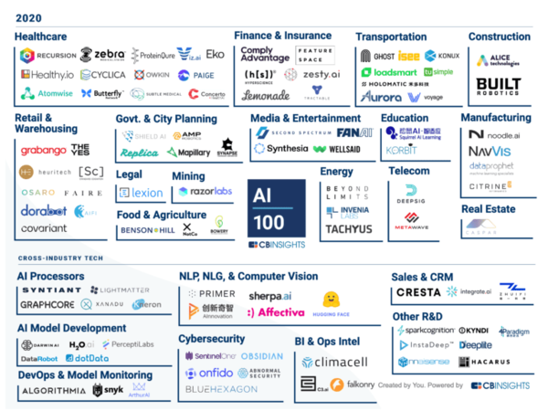 Source: The Top 100 AI Startups Of 2020: Where Are They Now?. CBInsights. Jan 2021